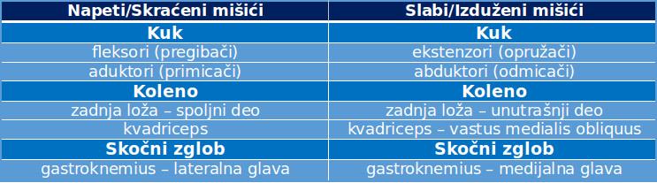 Mišićni disbalans tabela