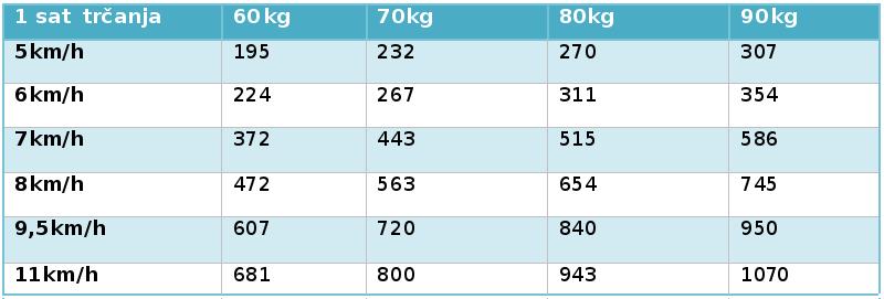Potrošnja kalorija za sat trčanja